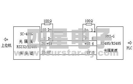 由sc-485g光电隔离rs232/rs485转换器和ppi-g隔离器组成的s7-200plc