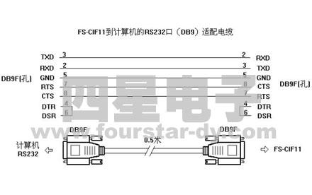 FOURSTAR - FS-CIF11