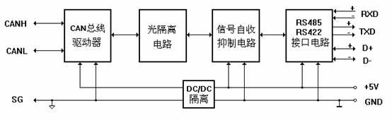 设备的rs485/422信号经rs485/422接口电路