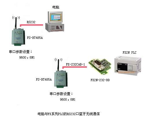 T485A蓝牙串口适配器在三菱PLC上的应用